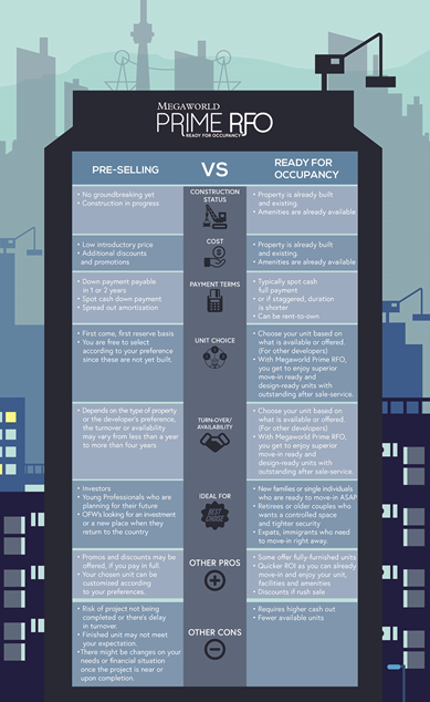 Infographic: Pre-selling or RFO? Which one is right for you?